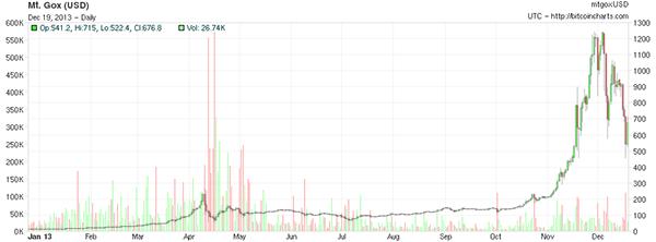 Grafico BitcoinMania