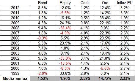 Rendimento annuo delle principali classi di asset