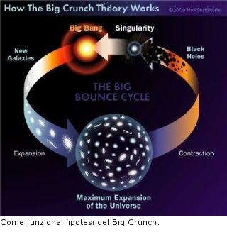Come funziona l'ipotesi del Big Crunch
