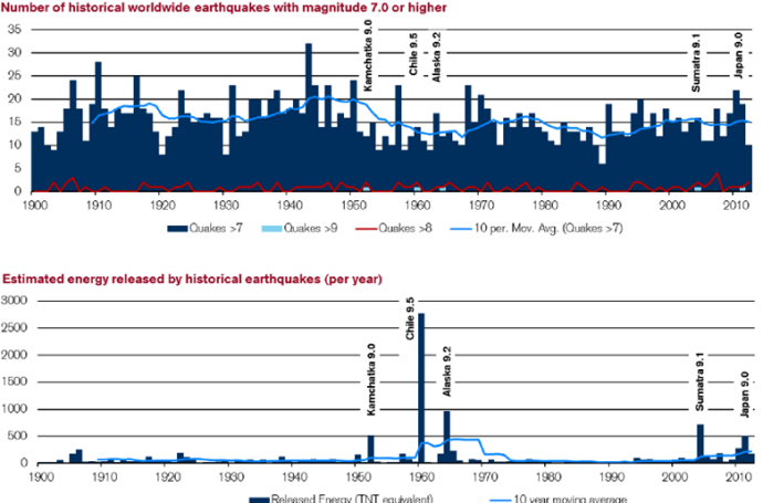 Number of historical worldwide earthquakes with magnitudo 7.0 or higher