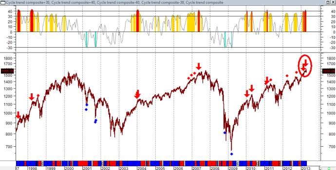 grafico Thermic Indicator