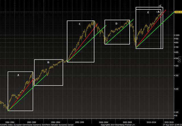 S&P Bull Markets